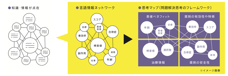 「言語情報ネットワーク」「思考マップ(問題解決思考のフレームワーク)」イメージ画像