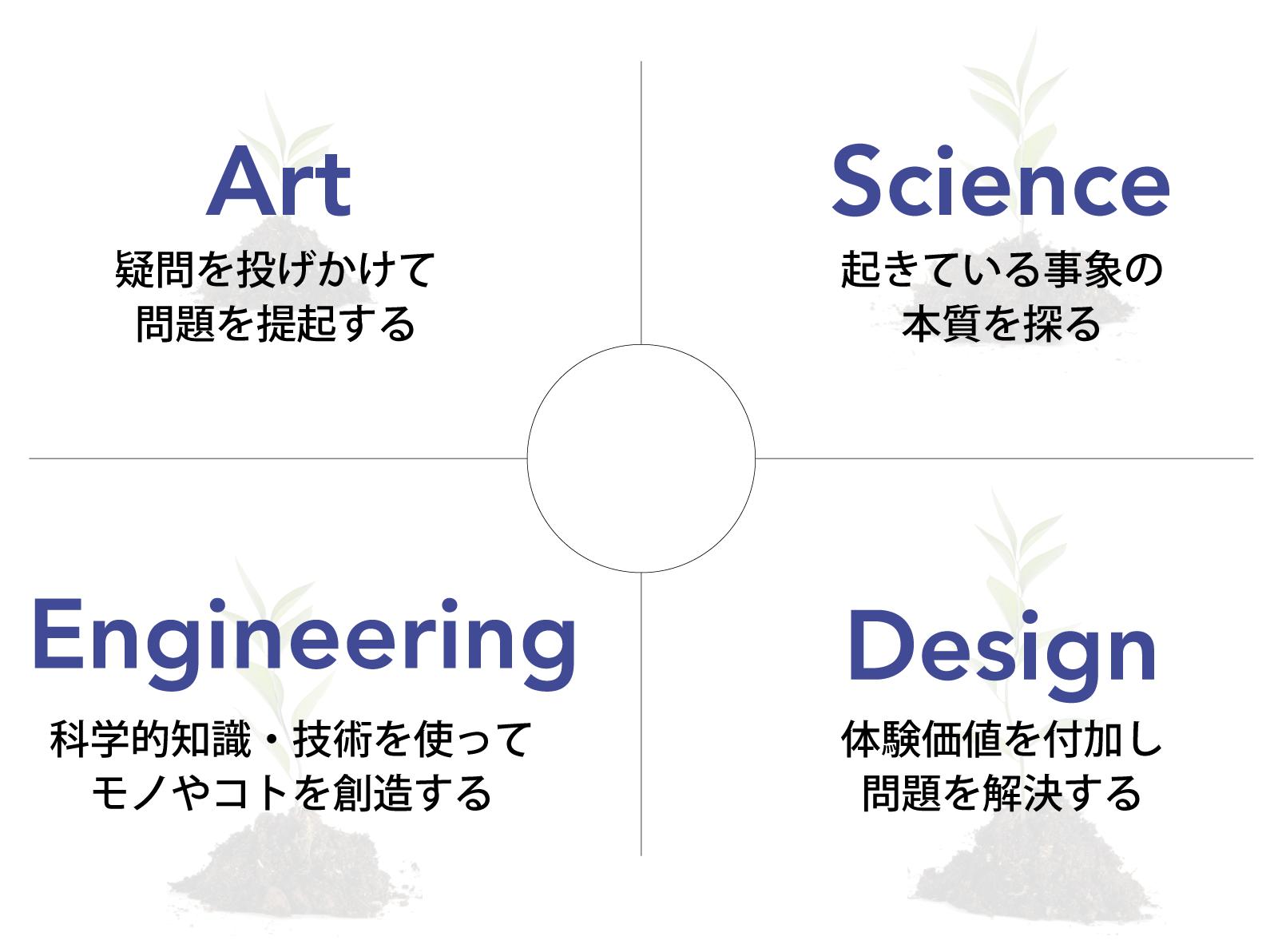 Art「疑問を投げかけて問題を提起する」 Science「起きている事象の本質を探る」 Design「体験価値を付加し問題を解決する」 Engineering「科学的知識・技術を使ってモノやコトを創造する」