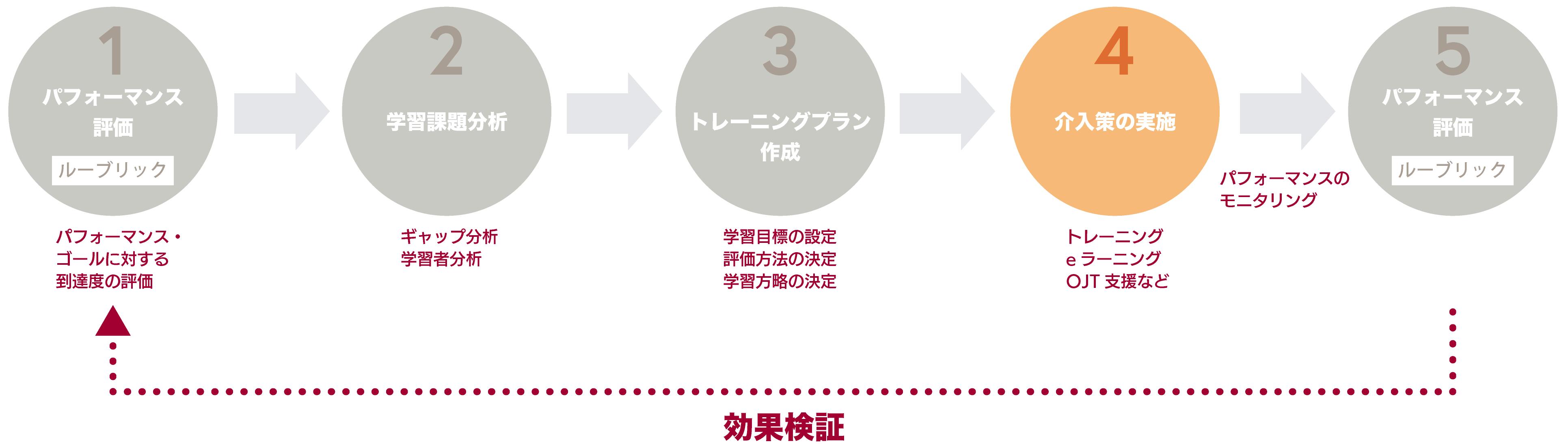 (1)パフォーマンス評価(2)学習課題分析(3)トレーニングプラン作成(4)介入策の実施(5)パフォーマンス評価(効果検証)