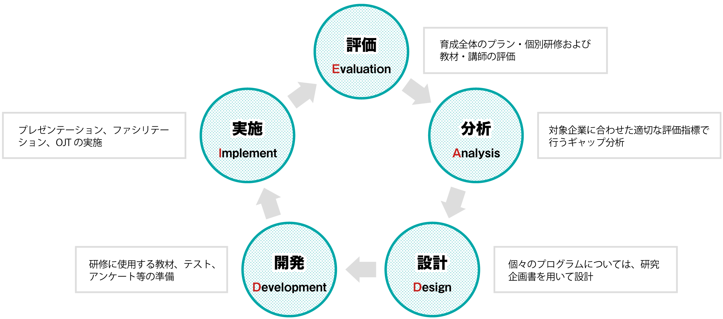 ■ADDIEモデル 評価(育成全体のプラン・個別研修および教材・講師の評価)→分析(対象企業に合わせた適切な評価指標で行うギャップ分析)→設計(個々のプログラムについては、研究企画書を用いて設計)→開発(研修に使用する教材、テスト、アンケート等の準備)→実施(プレゼンテーション、ファシリテーション、OJTの実施)→評価